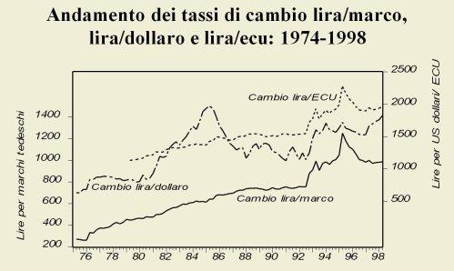 Lira-Marco-ECU-Dollaro